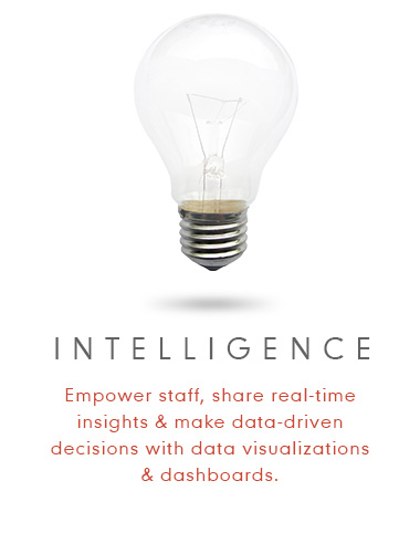 Intelligence - Empower staff, share real-time insights and make data-driven decisions with data visualizations and dashboards